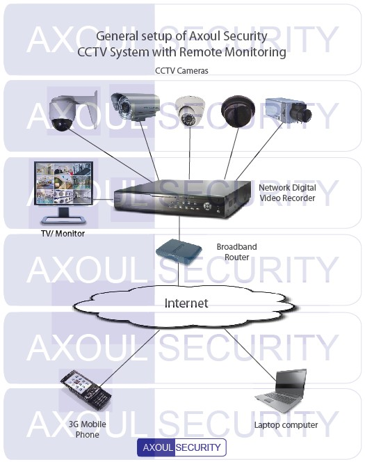 General setup of Singapore CCTV system with remote monitoring by Axoul Security