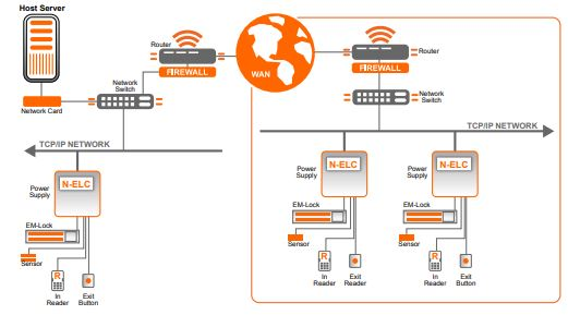 EntryPass n-mini door access control system singapore basic system diagram