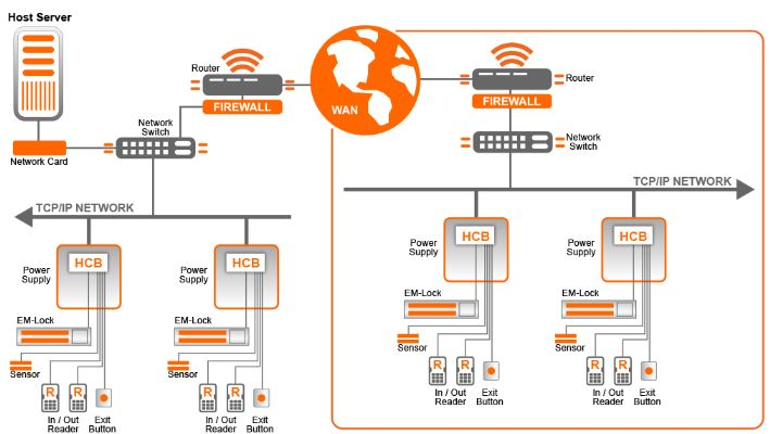 EntryPass n5150 door access control system singapore basic system diagram