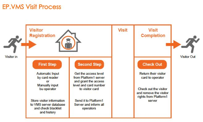 EntryPass visitor management system door access control system singapore simple manual
