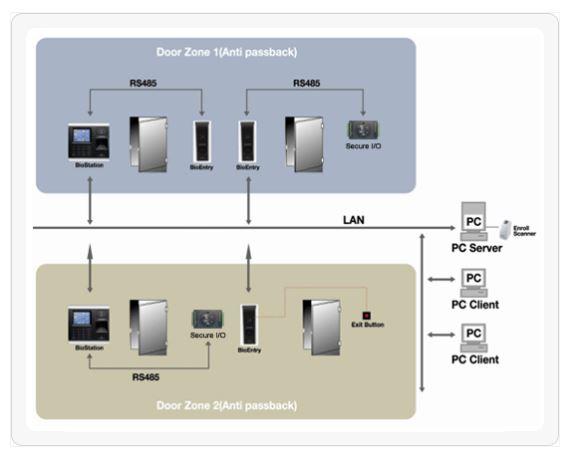 Suprema BioEntry Plus Fingerprint Door Access Outdoor Singapore Configuration Distributed