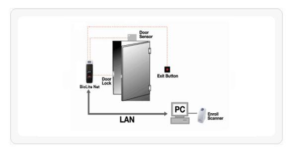 Suprema BioLite Net Fingerprint Door Access Outdoor Singapore Configuration