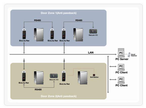 Suprema BioLite Net Fingerprint Door Access Outdoor Singapore Configuration Distributed