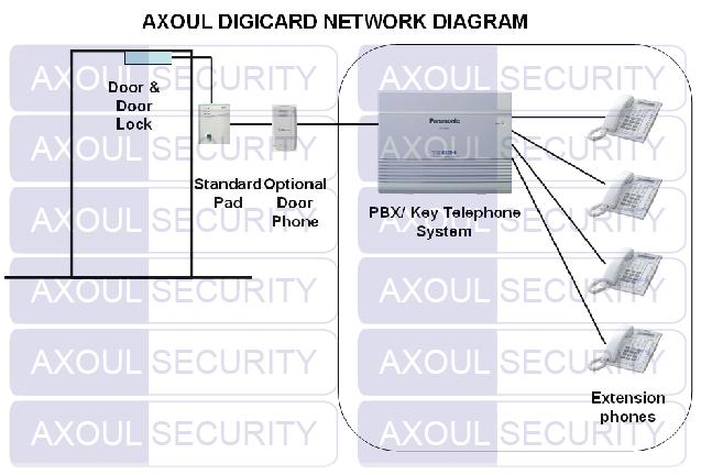 Axoul digicard