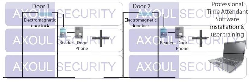 Door access control time attendant