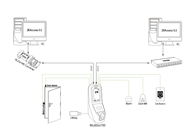 door access face recognition fingerprint door access control system connection diagram