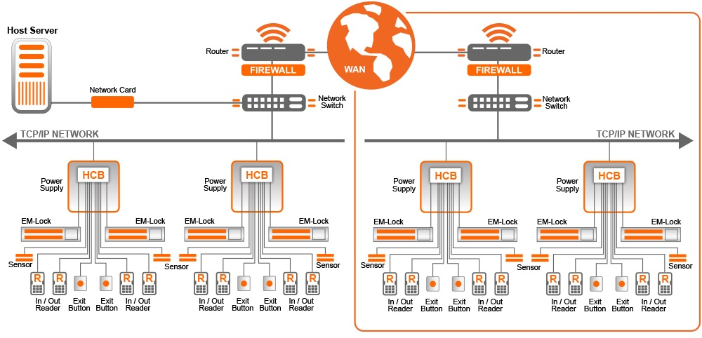 Multi-Door Access System Sample Network Diagram from Assista Singapore